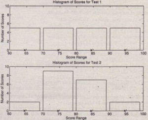 Figure 7.1-1 Histograms of test scores for 20 students.