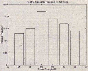 Figure 7.1-4 Relative frequency histogram for 100 thread tests.
