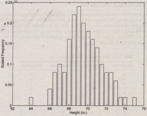 Figure 7.2-1 Scaled histogram of height data.