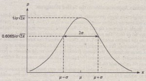 Figure 7.2-3 The basic shape of the normal distribution curve.