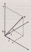 Figure 2:1-1 Specification of a position vector Using Cartesian coordinates