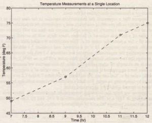 Figure 7.4-7 A plot of temperature data versus time