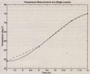 Figure 7.4-3 Linear and cubic-spline interpolation of temperature data.
