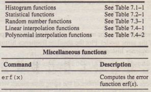 Table-7.S-1 Guide to MATLAB functions introduced