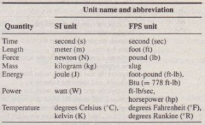 Table 1.4-1 SI and FPS units