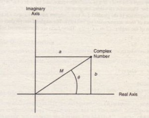 The rectangular and polar representations of the complex number a + ib.