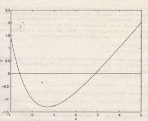 Plot of the function y = x +2e-x - 3.