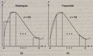 Figure 8.2-1 Illustration of (a) rectangular and (b) trapezoidal numerical integration.