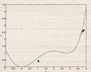 Plot of the function y = O.025xs - O.0625x4 - O.333x3 +x2.