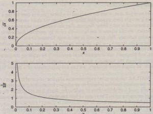 Figure 8.2-2 A function having a singularity in its slope function. The top graphshows the function y = √x. The bottom graph shows the derivative of y = √xThe slope has a singularity at x = 0.