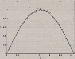Figure 8.3-2 Measurements of a sine function containing uniformly distributed random errors between -0.025 and 0.025.