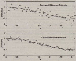 Figure 8.3-3 Comparison of backward difference and central difference methods for the data shown in Figure 8.3-2.