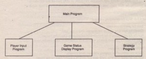 Structure chart of a game program.