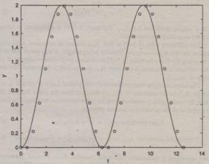 Figure 8.5-2 Euler method solution of y = sin t, y(0) = 0.
