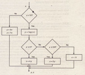 Flowchart illustrating nested i f statements