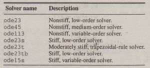 Table8.5-1 ODE solvers