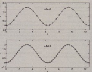 Figure 8.5-7 Numerical solutions of the equation y = sin t, y(0) = o.