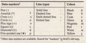 .Specifiers for data markers, line types, and colors