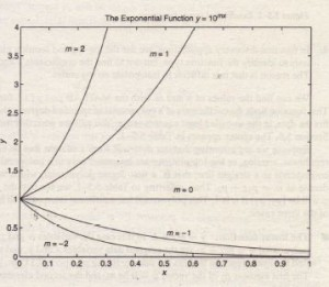 Examples of exponential functions
