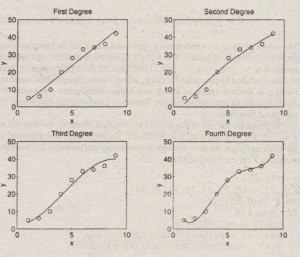 Regression using polynomials of first through fourth degree