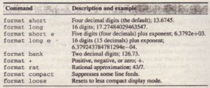 Table 1.1-5 Numeric display formats