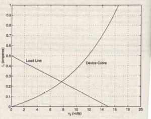 Plot of the load line and the device curve for Example 5.2-1.