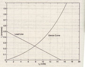 Load-Line Analysis-of EIectrical Circuits Matlab Help, Matlab