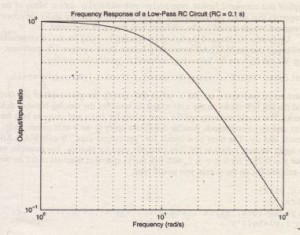 Frequency-response plot of a low-passRC circuit.