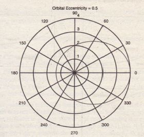 A polar plot showing an orbit having an eccentricity of 0.5.