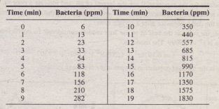Modeling Bacterla Growth Matlab Help, Matlab Assignment & Homework