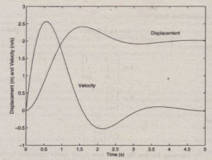 Displacement and velocity of the mass as a function of time.