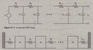 A vibrating system.