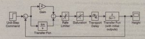 Simulink model of a hydraulic system with dead time