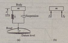 Single-mass model of a vehicle suspension.