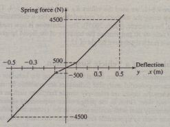 Nonlinear spring function.