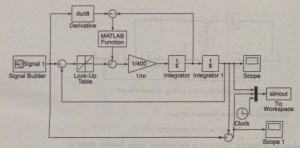 Simulink model of a vehicle suspension system