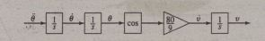 Simulationdiagram for v = (80/9)cos(rrI2/1oo).