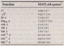 Table 1.3-1 Some commonly used mathematical functions