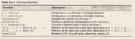 Cell Arrays Matlab Help, Matlab Assignment & Homework Help