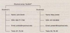 Arrangementof data in the structure array student.