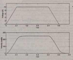 Voltage input and resulting velocity response of a de motor.