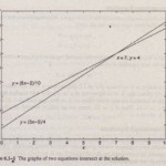 Elementary Solution Methods